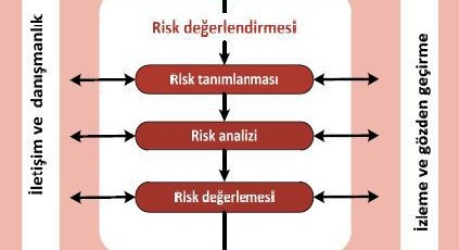 7ebb32cb5c_risk-yc3b6netimi-1