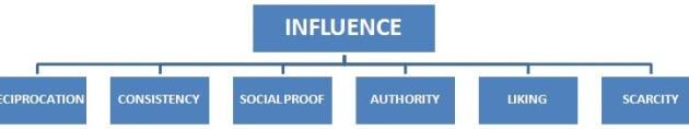 b768ec903d_6-key-principles-of-influence